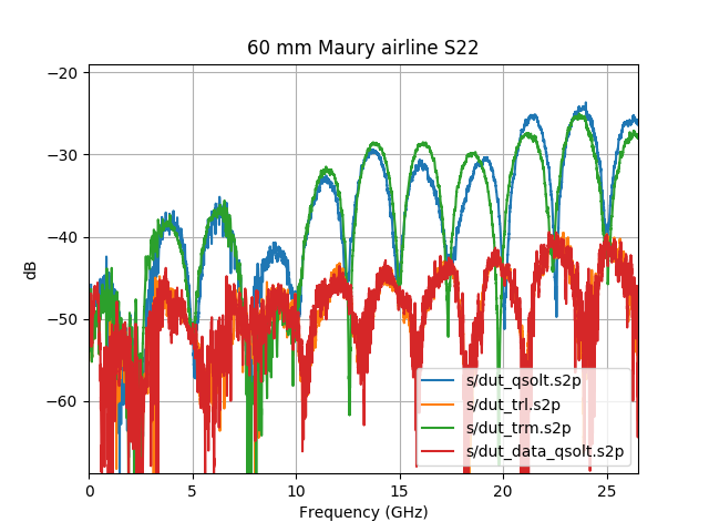 Plot of   Maury Microwave 60 mm airline S22 with QSOLT, TRL, TRM and data   based QSOLT calibrataions