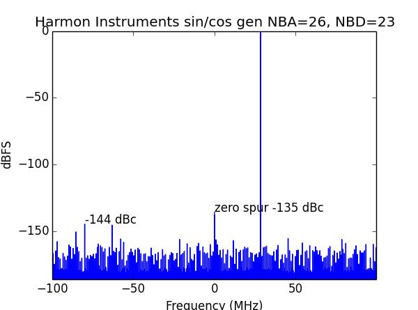 Sine and cosine generator | Harmon Instruments